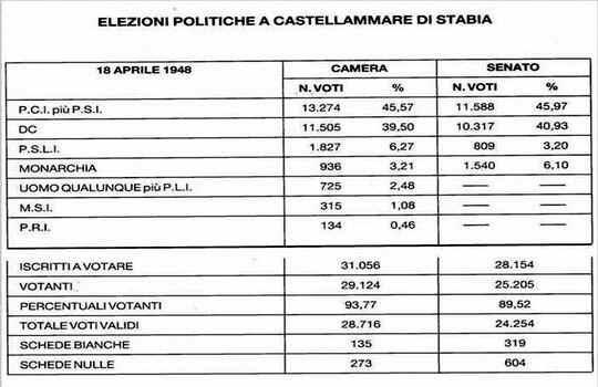 Il '48 a Castellammare, le Elezioni politiche