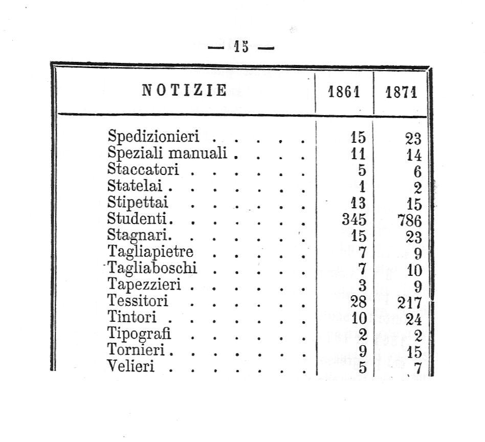 Castellammare di Stabia: Censimento popolazione (anno 1874)