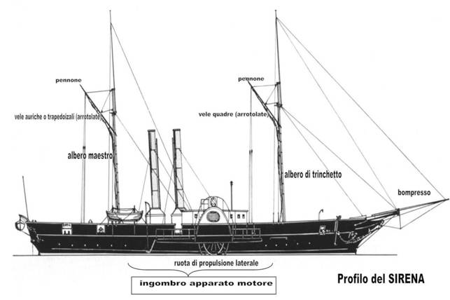 Profilo del Sirena