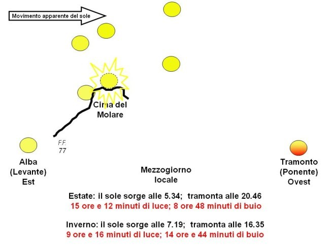MiracoloMolareSchemaole2013