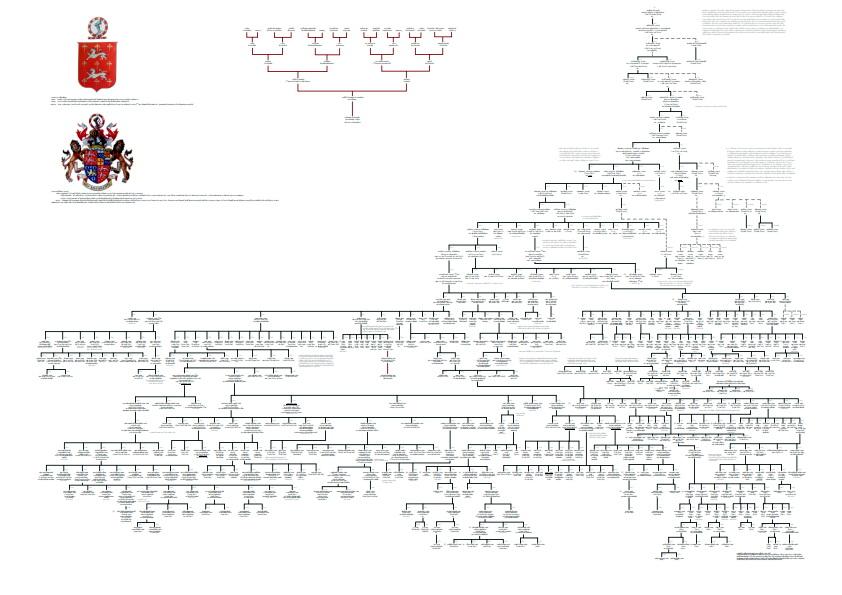 Genealogia Famiglia Acton